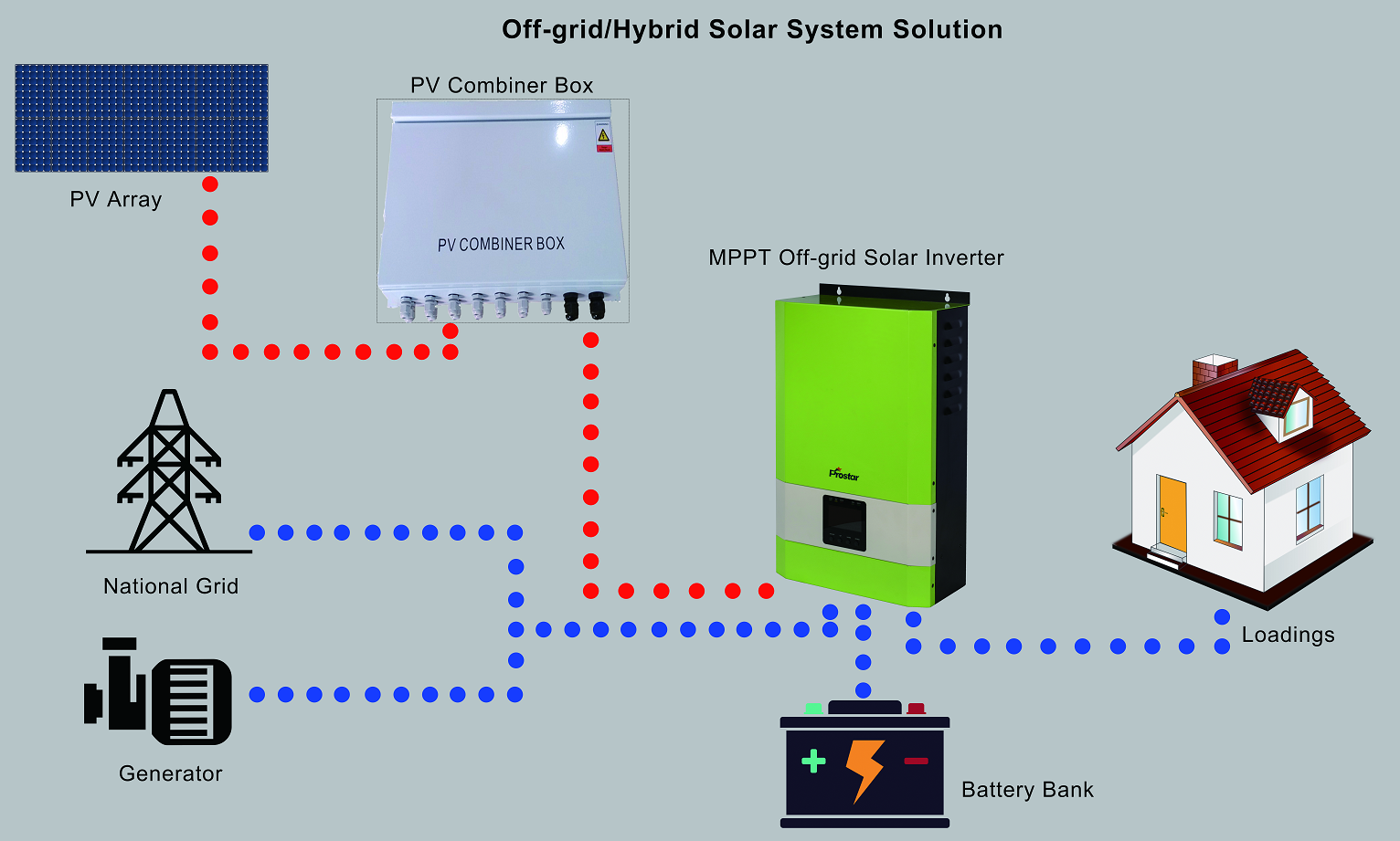 Off-grid new energy power plant