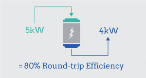 home-battery-storage