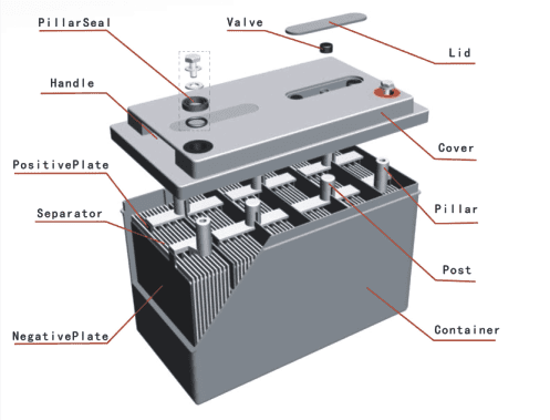 valve regulated lead acid (VRLA) batteries