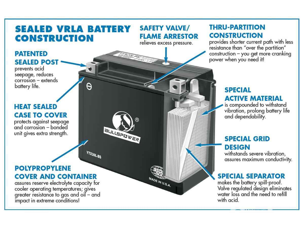 What is valve regulated lead acid battery?