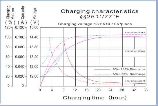 12v deep cycle battery 200ah