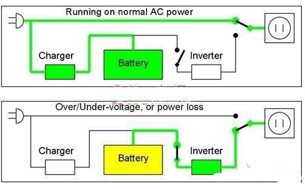 How-should-the-UPS-power-system-properly-charged.jpg