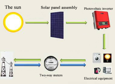 1KW-5KW-home-solar-power-system.jpg